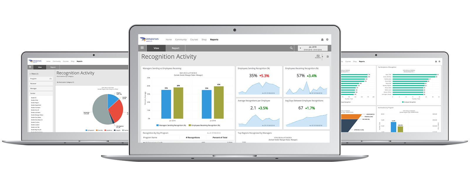Screenshot of Inspirus Insights dashboard.