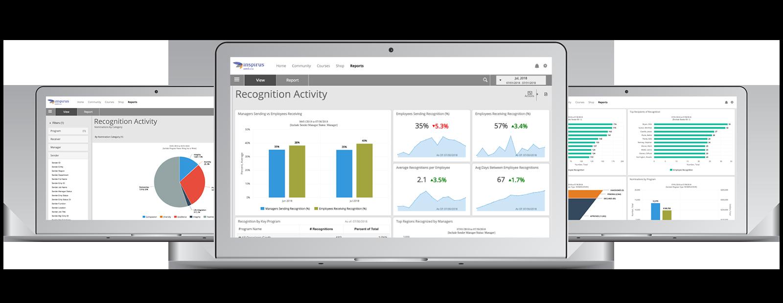Screenshot of Inspirus Insights dashboard.